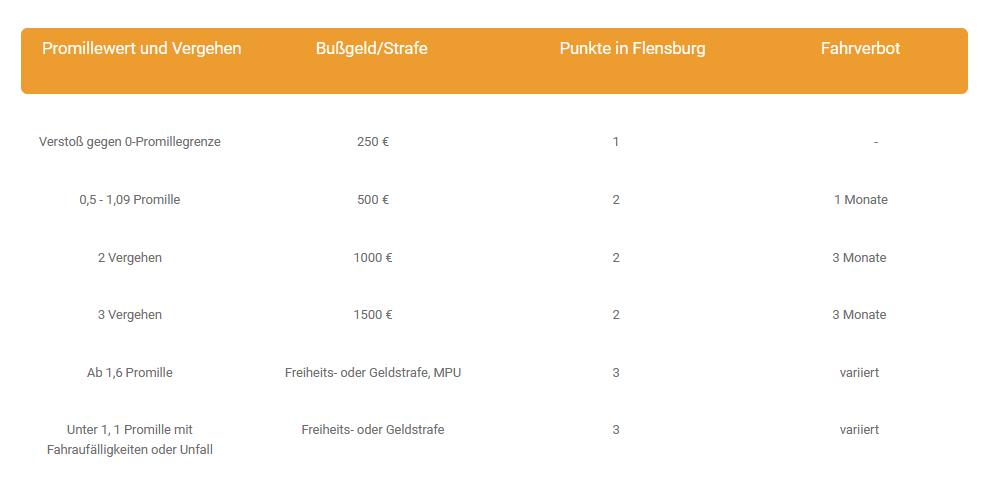 Promillegrenzen_Verkehr_Deutschland